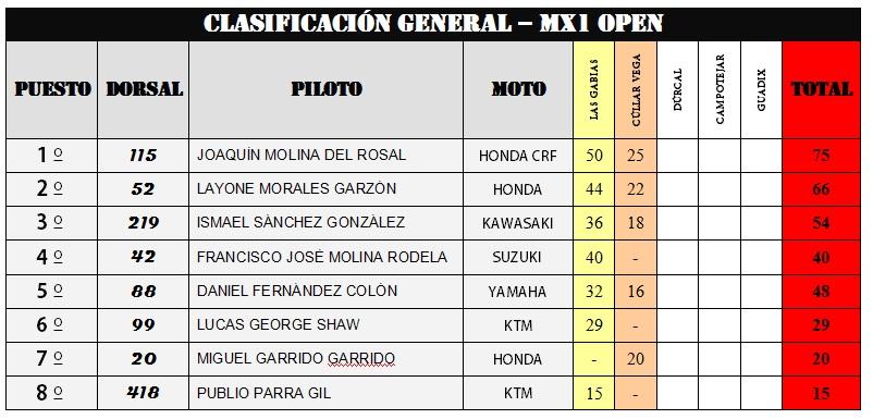CLASIFICACIONES GENERALES DEL CAMPEONATO PROVINCIAL DE GRANADA DE MOTOCROSS
