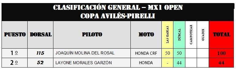 CLASIFICACIÓN GENERAL DE LA COPA AVILÉS-PIRELLI DE MOTOCROSS