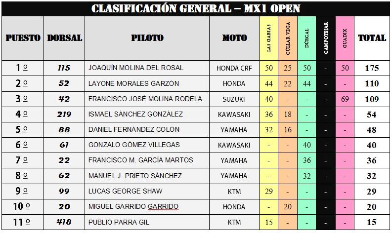 CLASIFICACIÓN FINAL DEL CAMPEONATO PROVINCIAL DE GRANADA DE MOTOCROSS